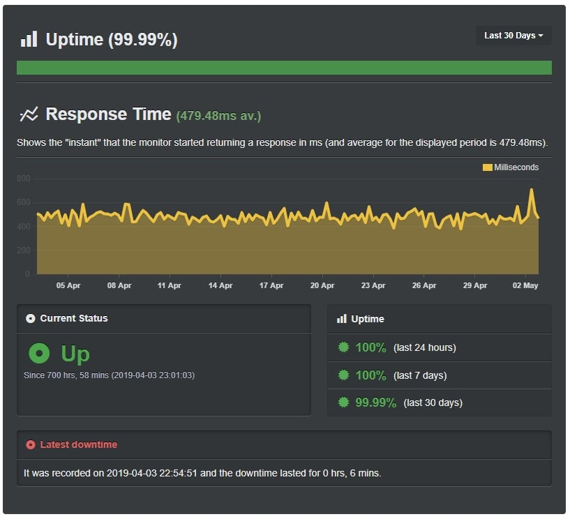 bluehost-uptime