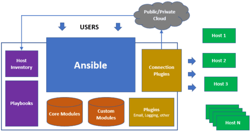 ansible архитектура - какво е ansible
